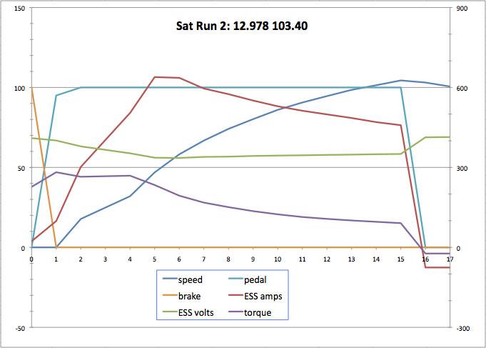 100724_drag_race_graph.jpg