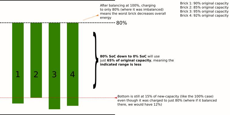 100percent-balance-80-charge.png