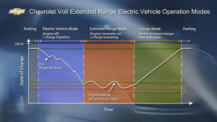 112_0804_02z+chevy_volt_update+chart.jpg