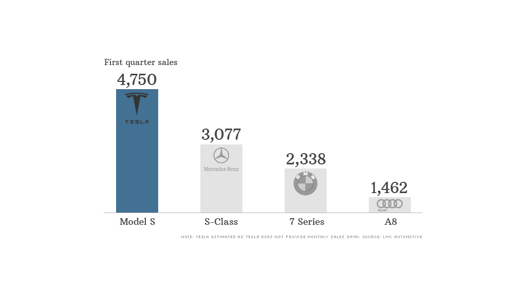 130510153830-tesla-model-s-sales-1024x576.png