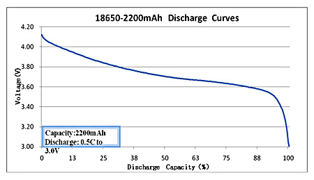 18650-2200mAh-discharge-curve.jpg
