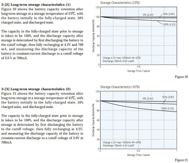 18650 graphite anode Long Term Storage Characteristics.JPG