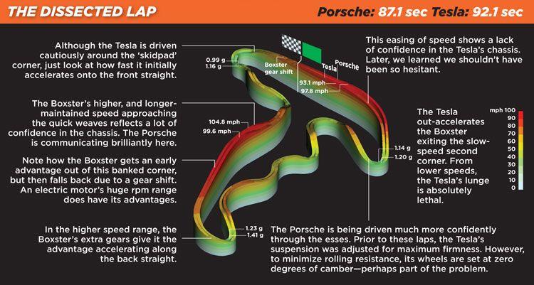 2011-porsche-boxster-spyder-2010-tesla-roadster-lap-graph.jpg