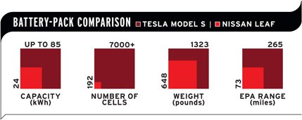 2013-tesla-model-s-battery-pack-comparison-inline-photo-493548-s-original.jpg