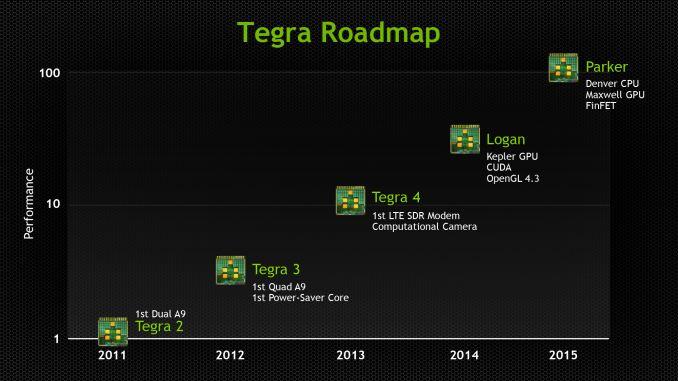 2013_Tegra_Roadmap_575px.jpg