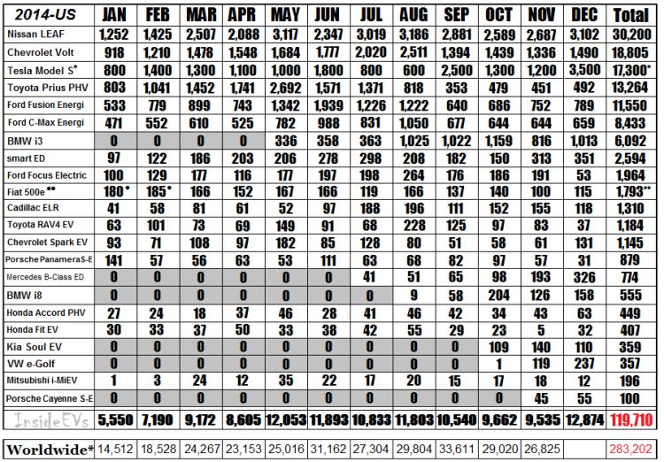 2014-sales-chart-Dec-vfinal2-750x522.png