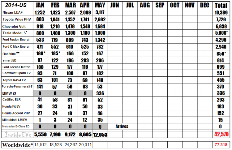 2014-sales-chart-may-finalv3-750x485.png