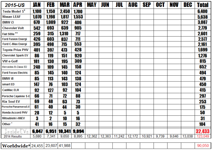 2015-sales-chart-apr-vfinal3-750x525.png