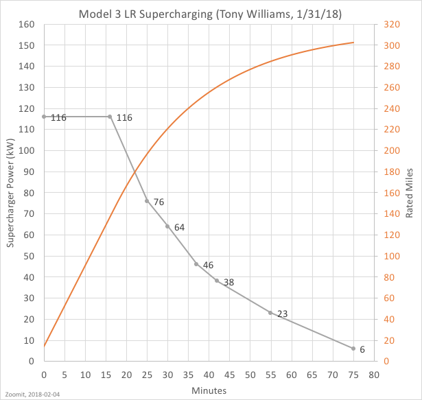 20180204, 3LR Supercharing (Williams).png