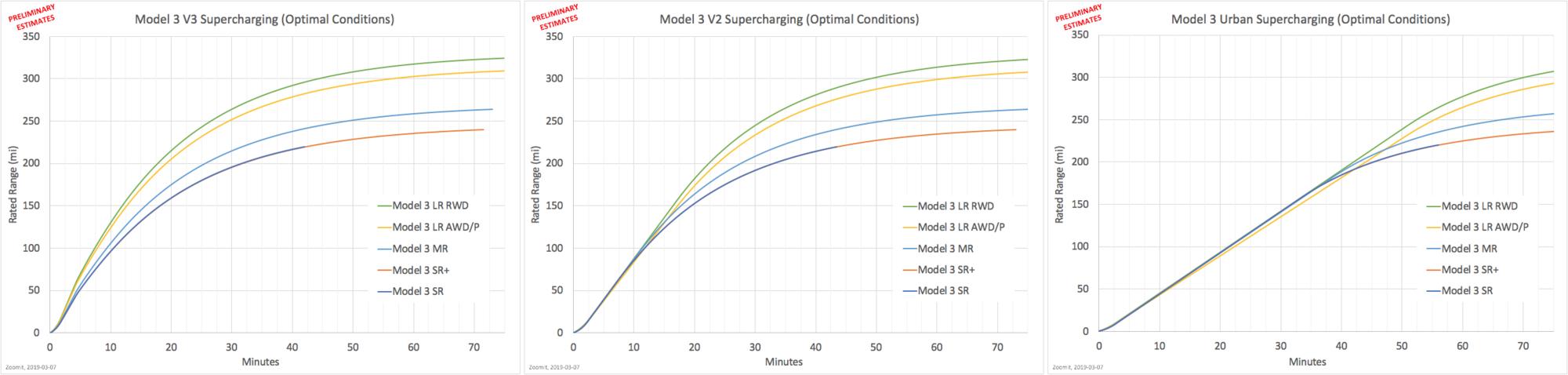 20190308, Mod3 Range over Time.png