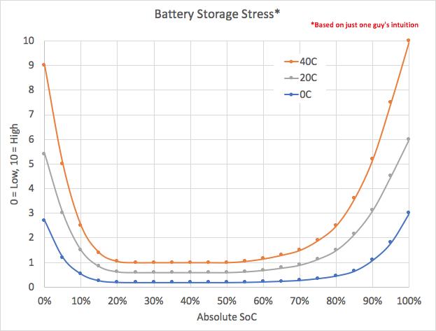 20190519, Battery stress bathtub.png