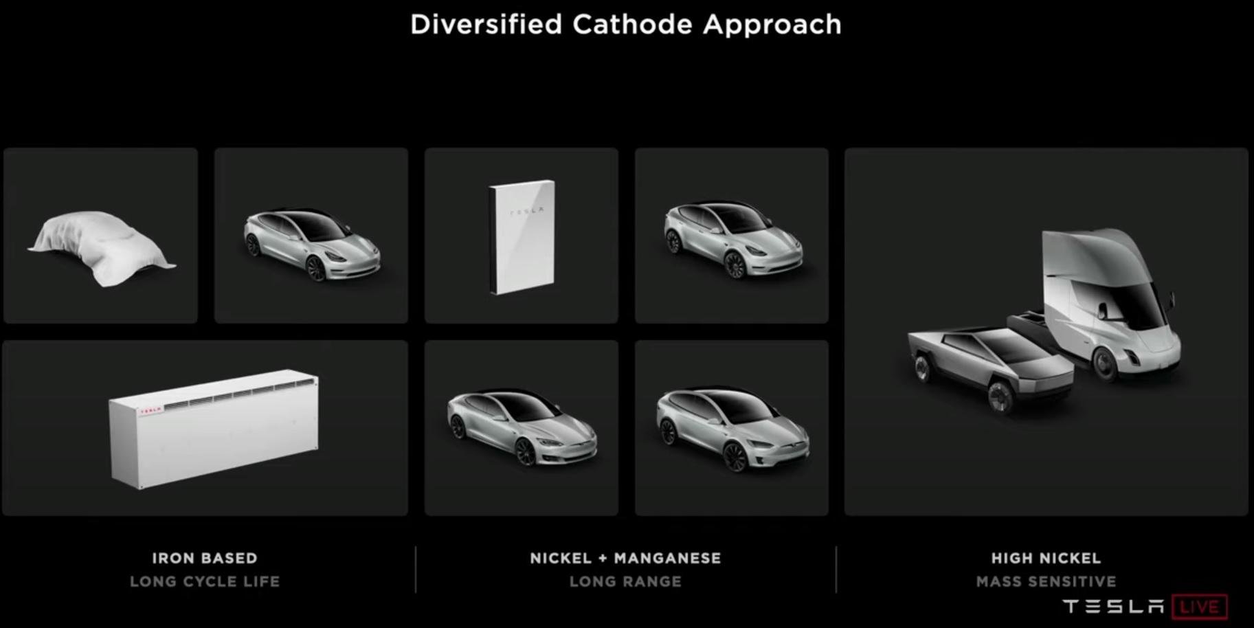 2020 05 Tesla Battery Day - Diversified Cathode .jpg