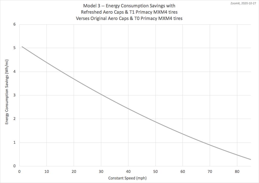 20201027, M3 aero cap energy.png