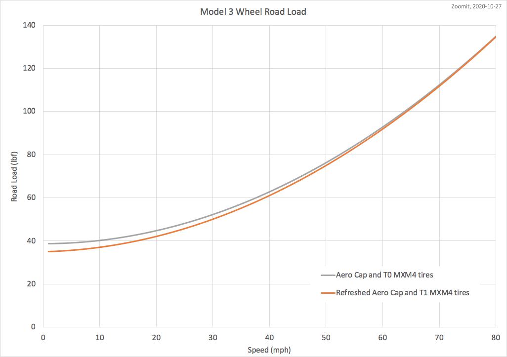 20201027, M3 aero cap road load.png