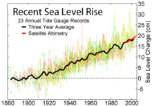 220px-Recent_Sea_Level_Rise.png