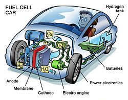 250px-Fuelcell.jpg
