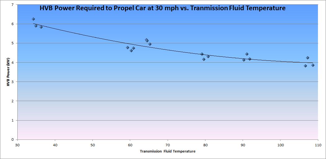 30 mph power vs tft.png