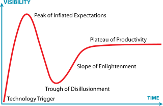 320px-Gartner_Hype_Cycle.svg.png