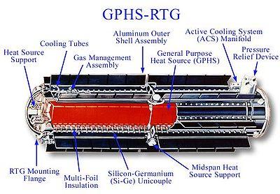 400px-Cutdrawing_of_an_GPHS-RTG.jpg