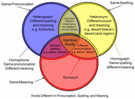 472px-Homograph_homophone_venn_diagram.png