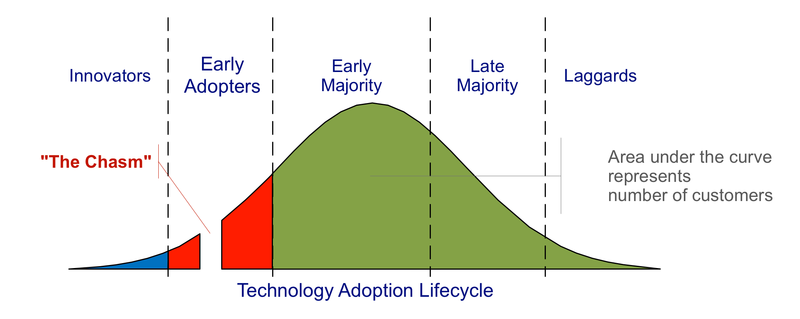800px-Technology-Adoption-Lifecycle.png