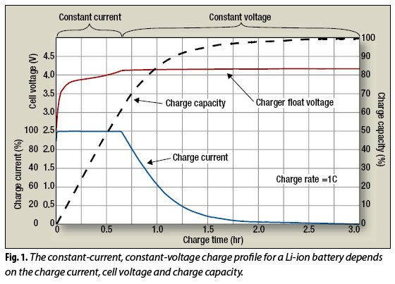 804li-ion-battery-life-Figure01.jpg
