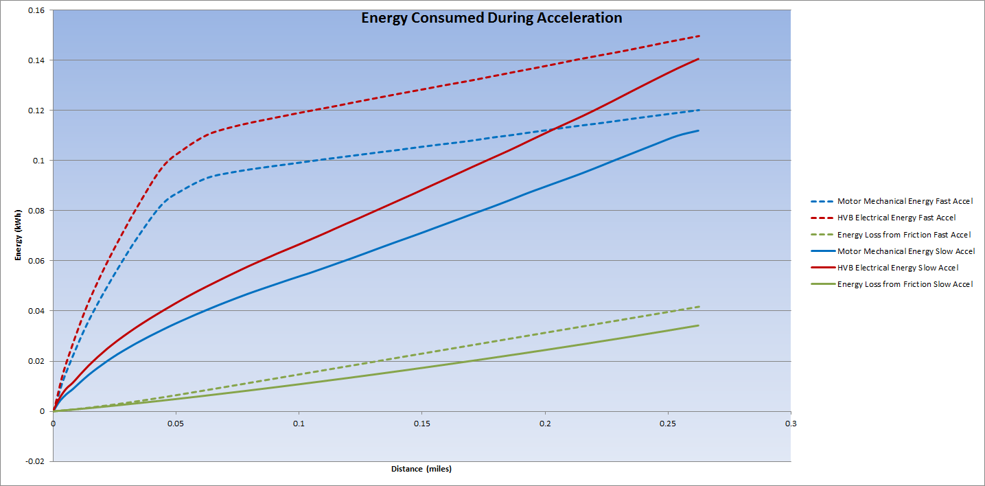 Acceleration Energy.png