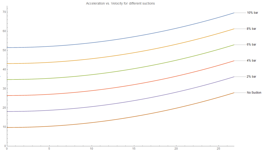 Acceleration vs. Velocity.PNG