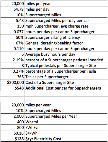 Addes Cost for Superchargers.png