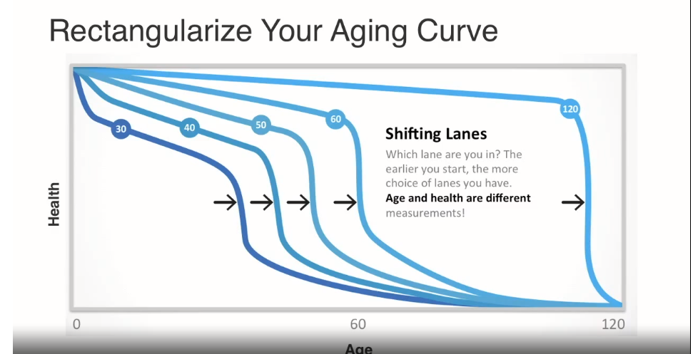 Aging-curve.png