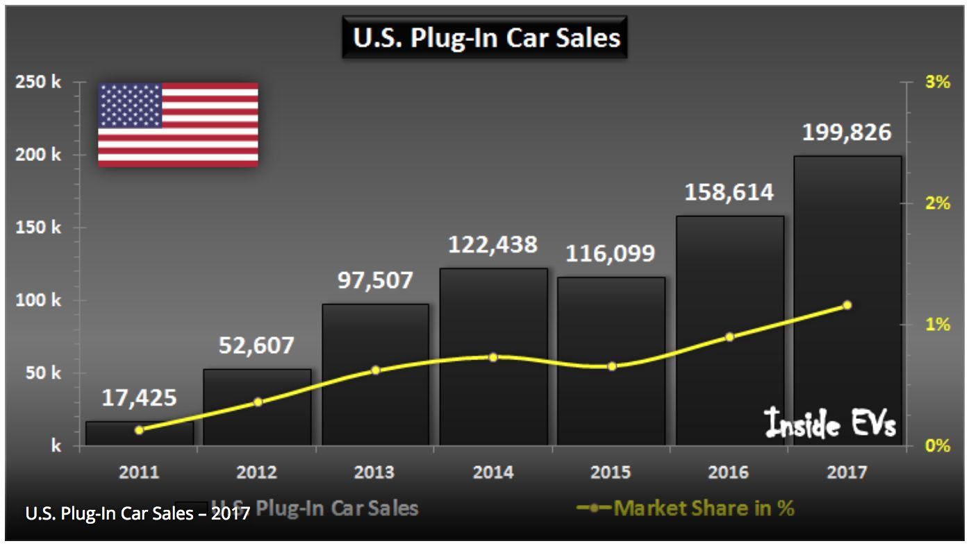 Annual_EV_Sales_InsideEVs_1398_790_80.jpg