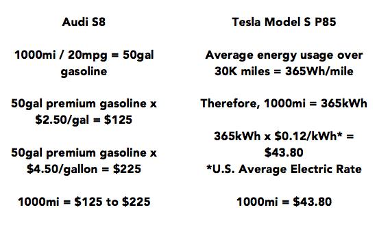Audi-TeslaFuelCostComparison.jpg