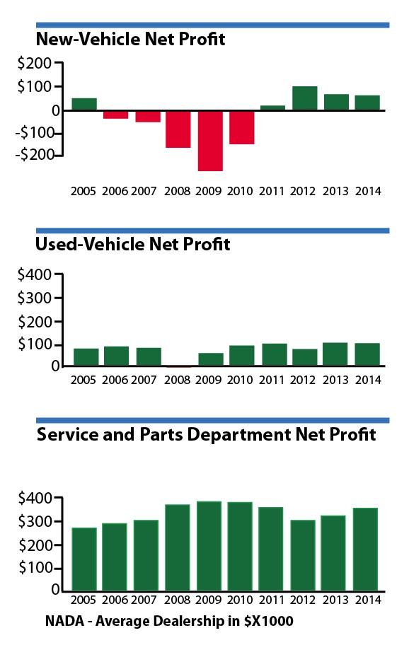 Auto Dealer Profits.jpg