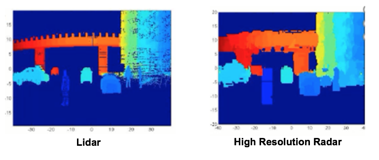 automotive high res radar vs lidar.png