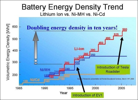 Battery Energy Density.jpg