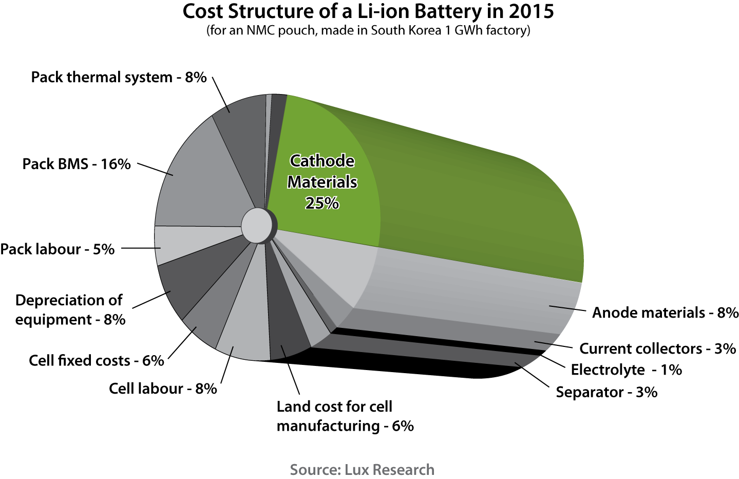 Battery-Graph.png
