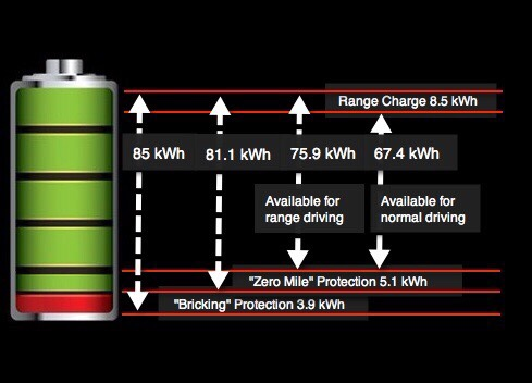 Battery Range Histogram Explained 85KW.jpg