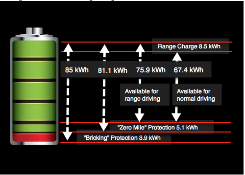 Battery Zero Mile protection buffer.png