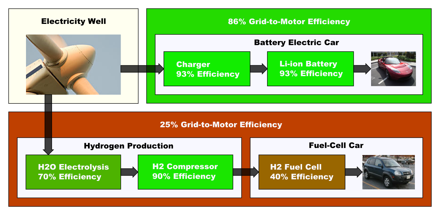 Battery_EV_vs._Hydrogen_EV.png