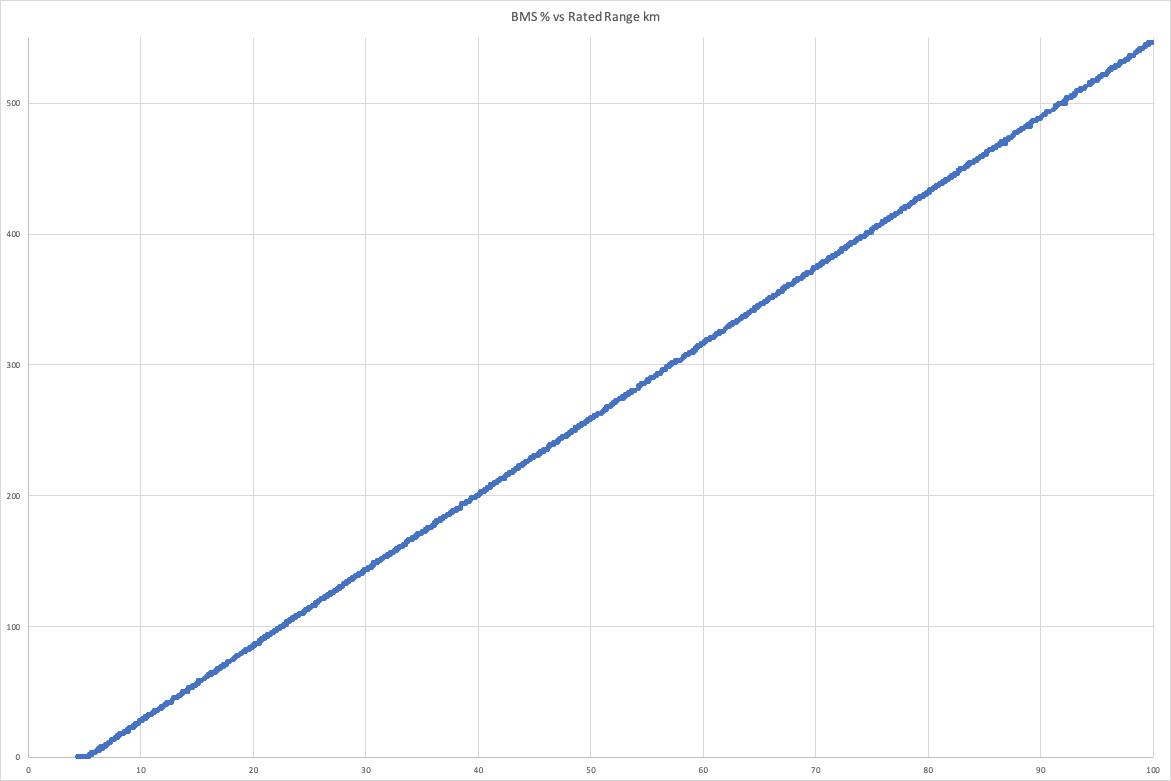 BMSperc_vs_RatedRange.png
