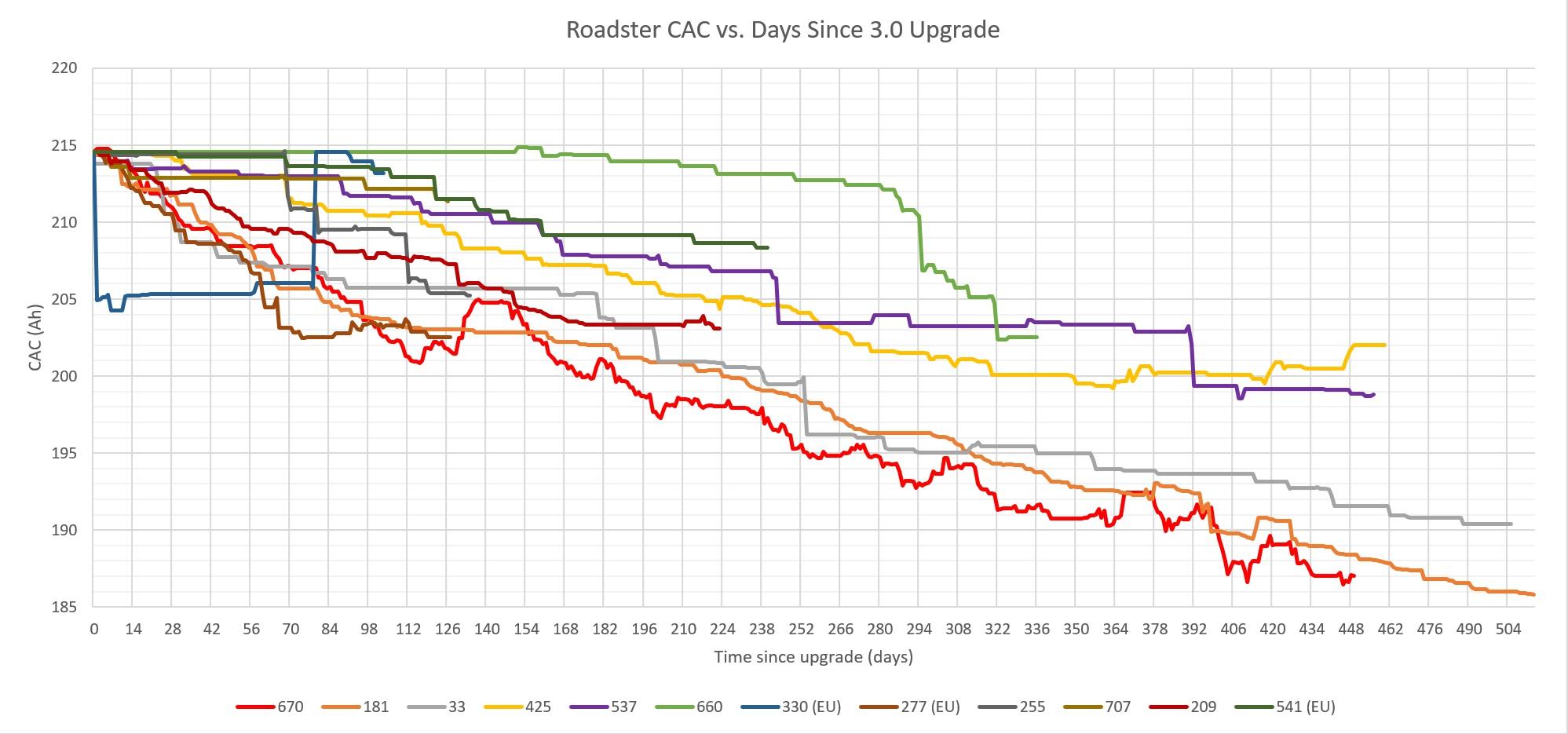 CAC vs. Days.jpg