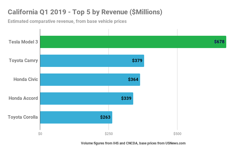 California-Q1-2019-Top-5-by-Revenue-Millions-1.png