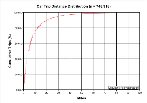 Car%20trip%20distances.jpg