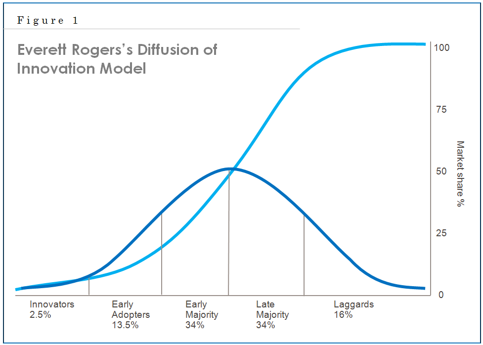 chap-1-fig-2-everett-rogers-diffusion-innovation-model1.png
