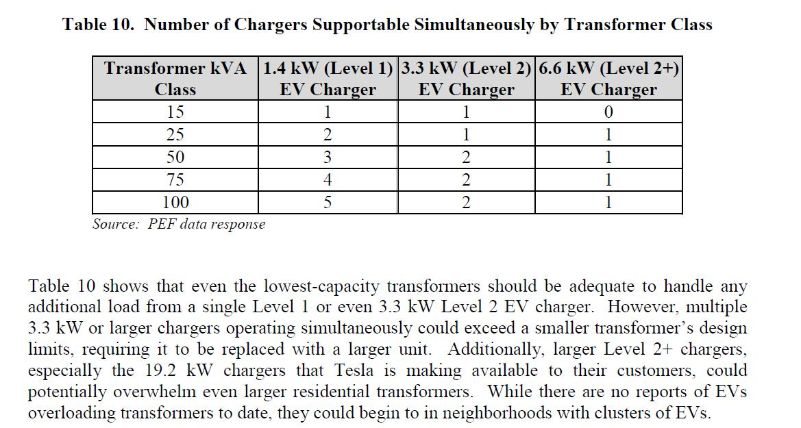 Chargers supported by Transformer Size.jpg