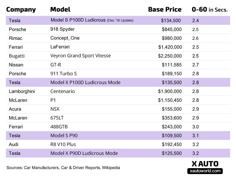 chart-model-s-comparison-0-60-x-auto.jpg