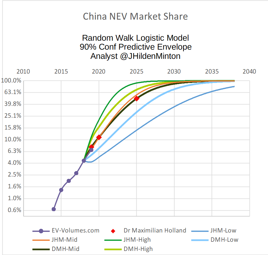 China NEV DMH Log Logistic.png