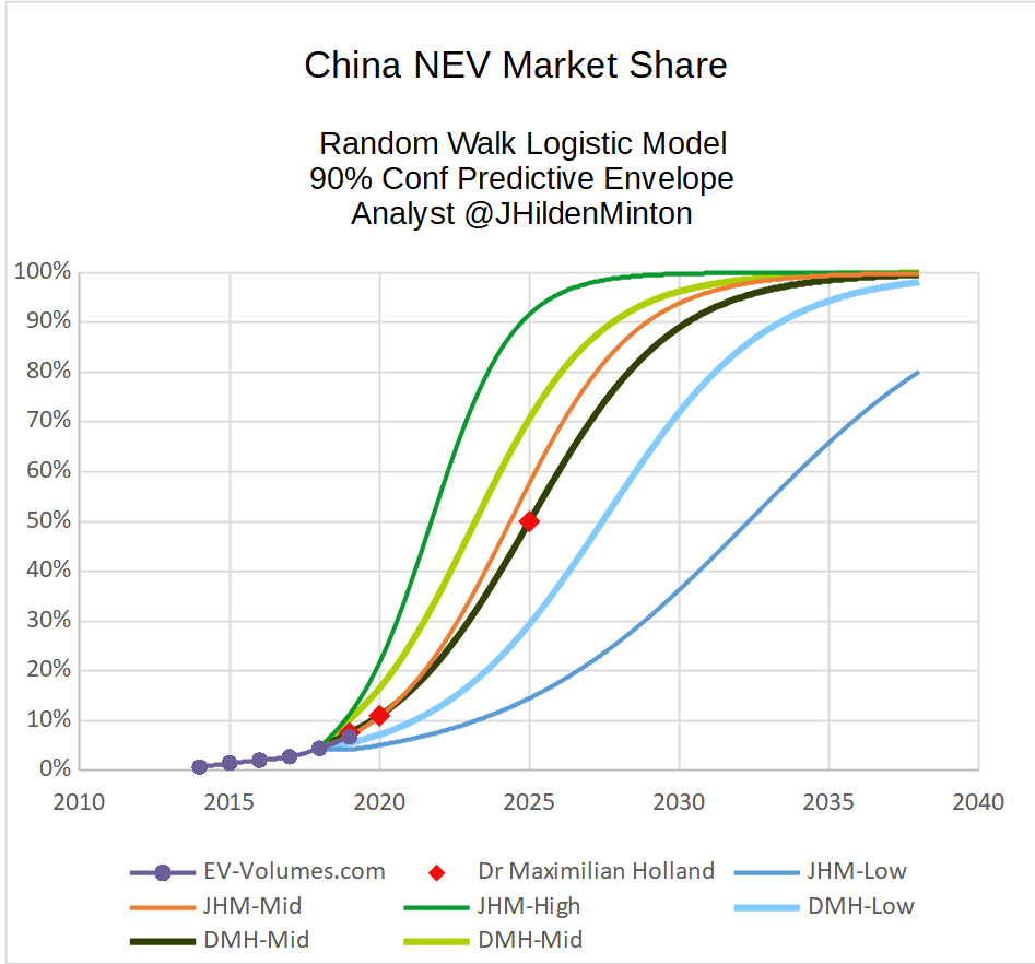 China NEV DMH Logistic.png