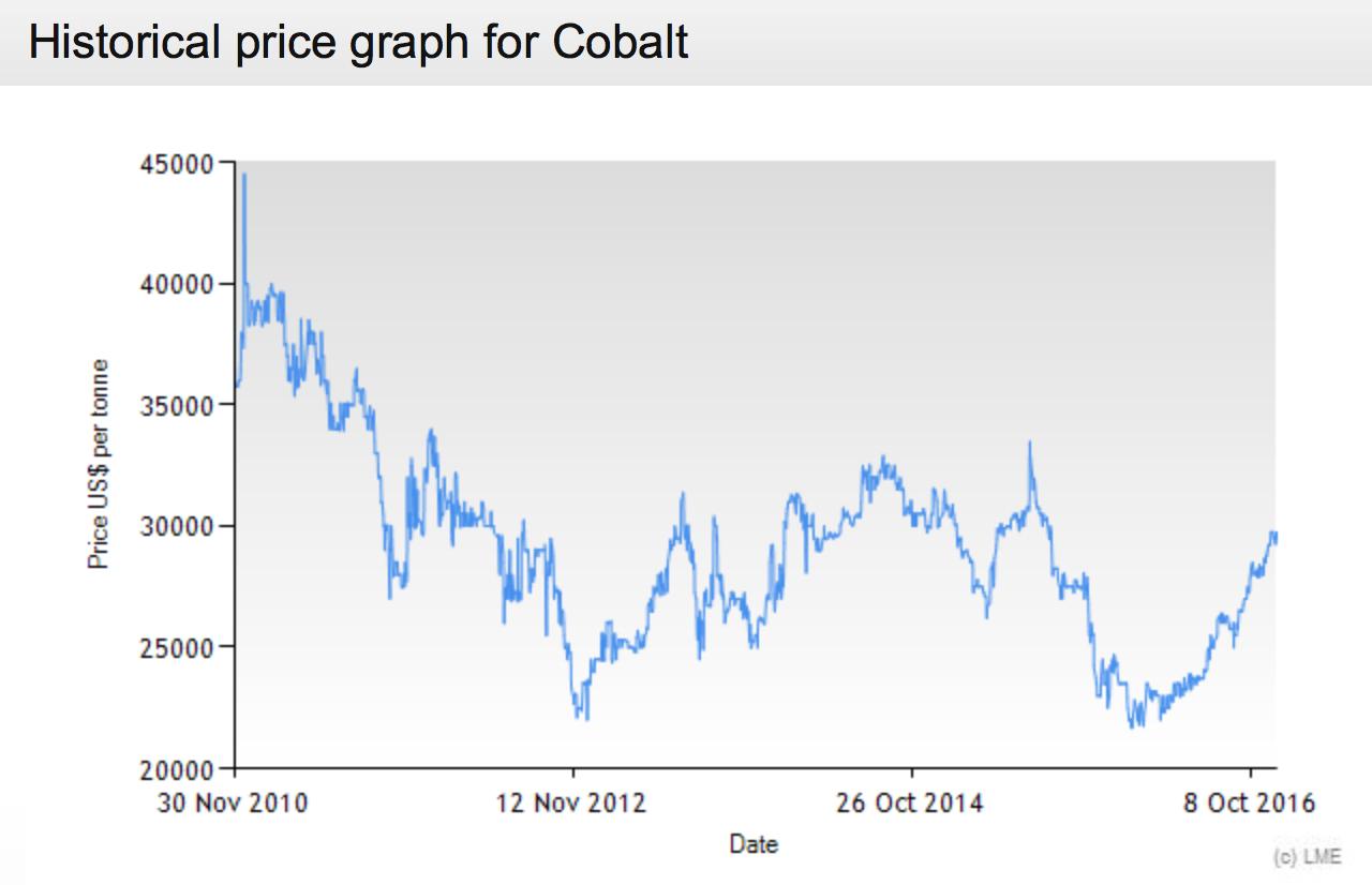 cobalt_graph.png