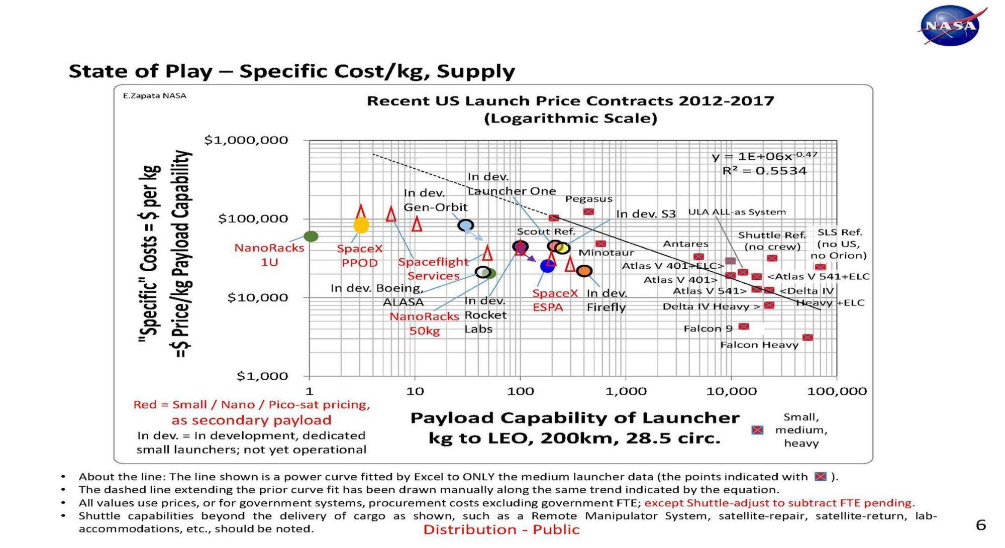 Cost to Space.jpg